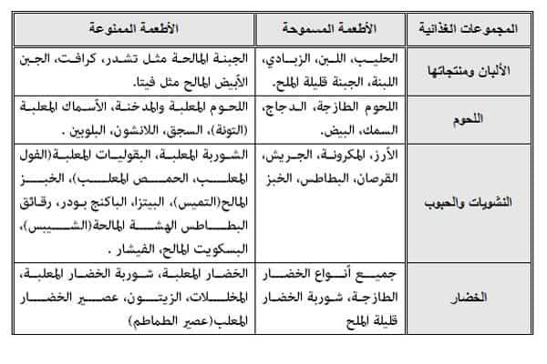 7efdc1bed قائمة طعام مرضى السكري