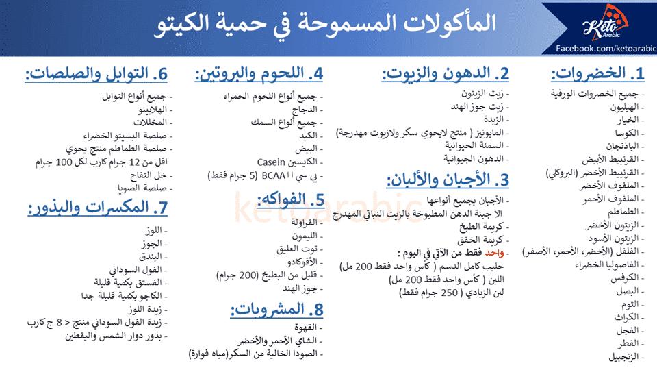 الاكل المسموح والممنوع في رجيم دشتي