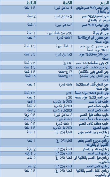 جدول رجيم النقاط الصحيح للأطعمة الأكثر شيوع ا تعرفي عليه تريندات
